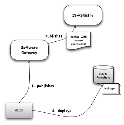 Software Gateway - Gcube Wiki