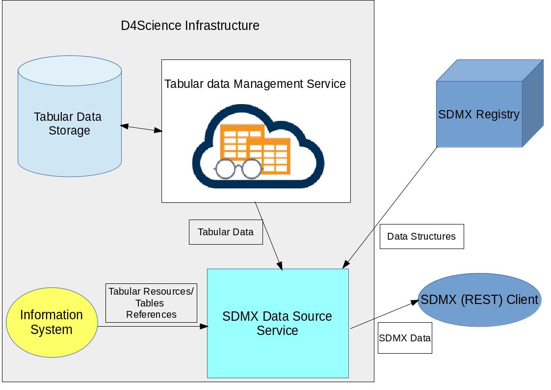 Sdmx data source gcube wiki sdmx exporterg ccuart Image collections