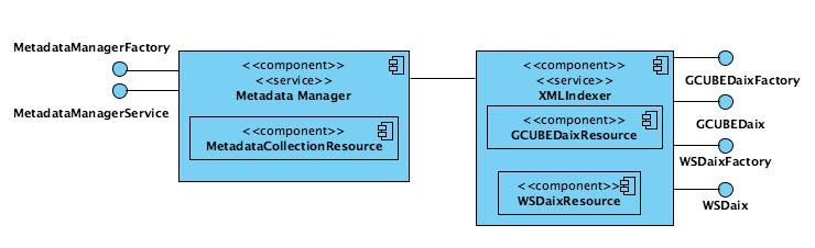 Figure 1. gCube Metadata Management Reference Architecture